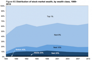 Stock_market_wealth
