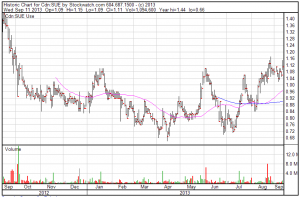 Sulliden Gold (SUE:TSX) 12 month chart (Stockwatch)