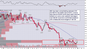 ABX_Weekly_12.30.2013