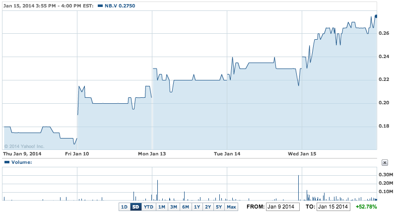 NioCorp's share price over the past 5 days (Yahoo Finance)