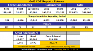 Gold_COT_3.11.2014
