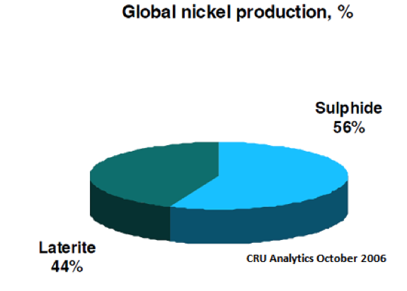 global nickel