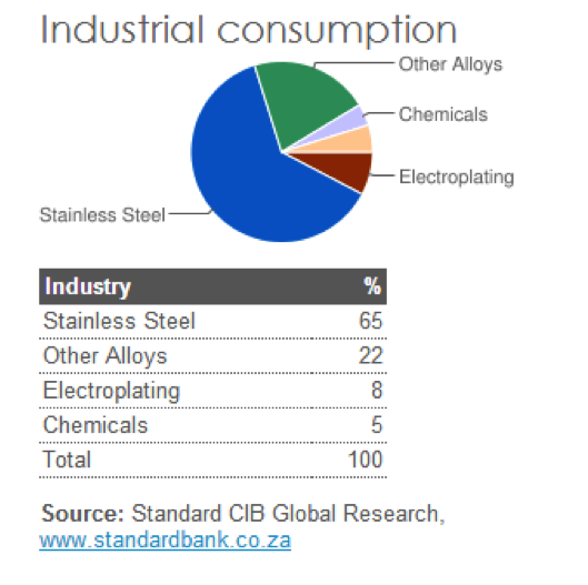 industrial consumption