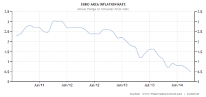 Euro_Area_Inflation_Rate