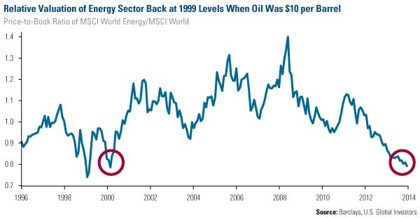 Relative valuations of Energy stocks back to 1999 levels when oil was $10