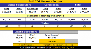 Gold_COT_5.12.2014