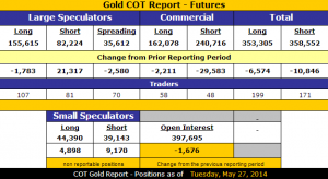 Gold_COT_5.30.2014