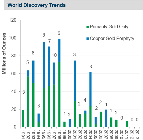 world gold discovery trends
