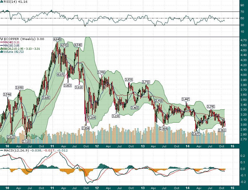 Copper_Weekly