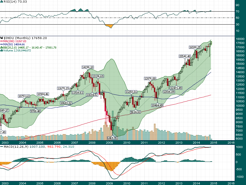 Dow_Monthly