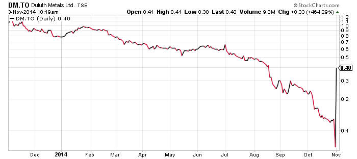 Duluth Metals 1 yr stock chart