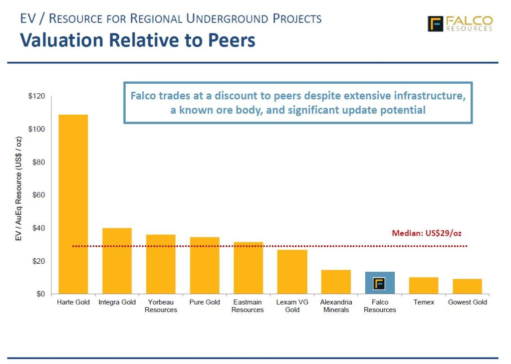 According to the company the peer grou trades at over 100% higher value than Falco (Image: Falco Resources)