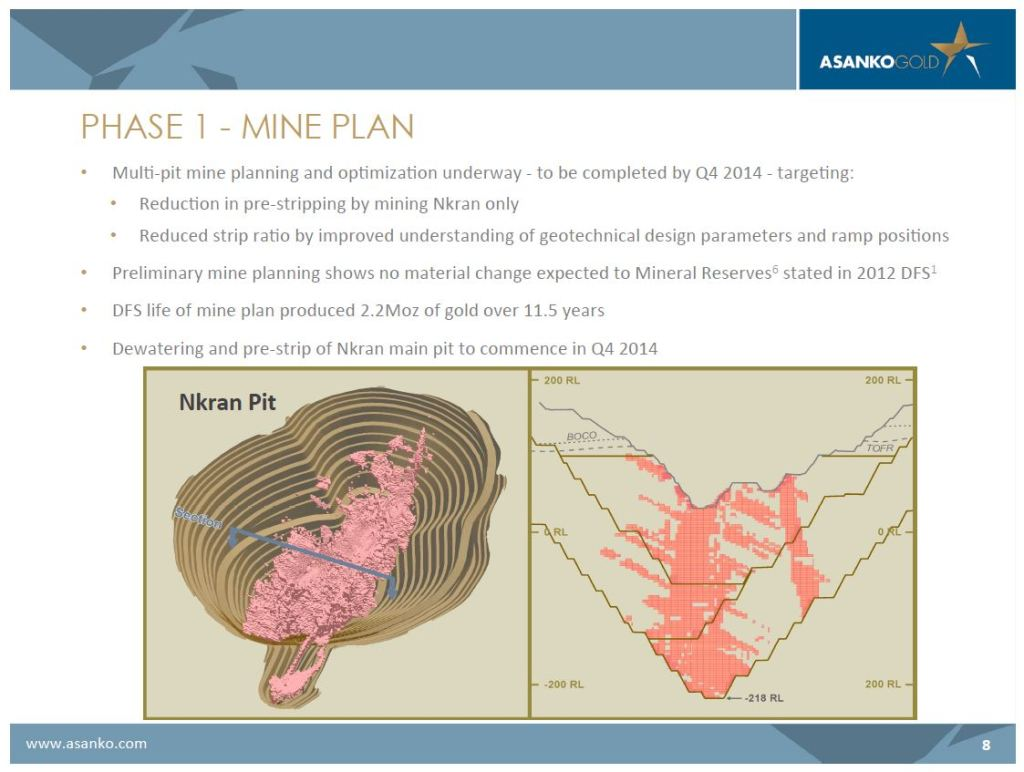 Phase 1 mine plan showing multi-pit plans at the Nkran open cut (Image: Asanko Gold)