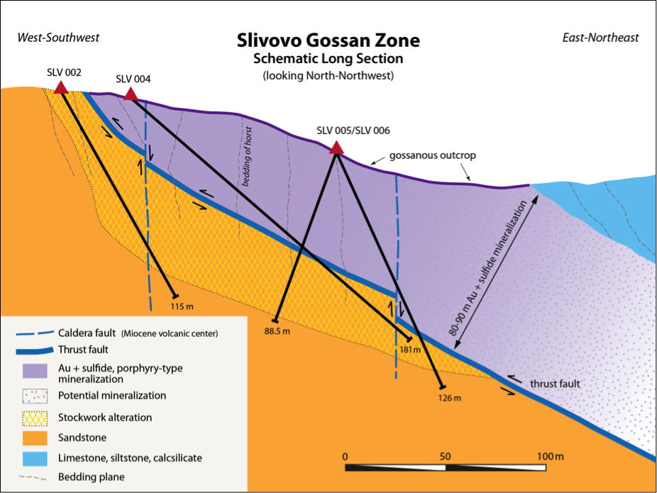 Figure 1.  Schematic long section of the Pester gossan target mineralization.  Note that the upper plate is bounded by what appears to be a thrust fault, and that the potential for further mineralization lies down-plunge to the east-northeast.