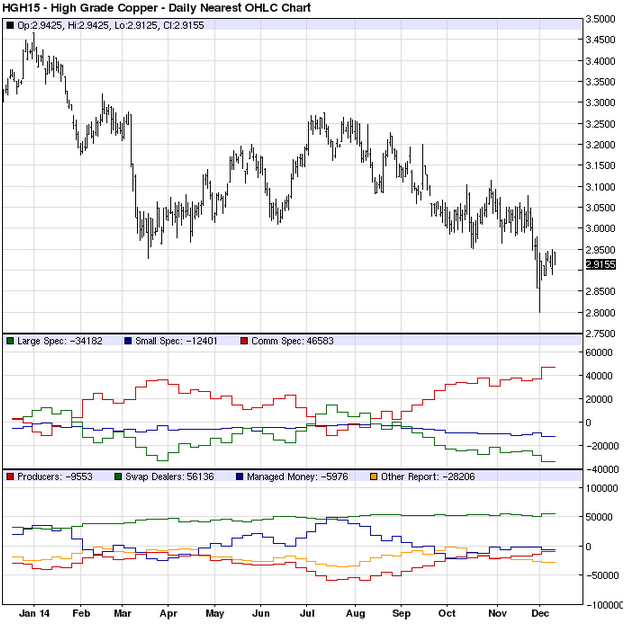 Copper_COT_data