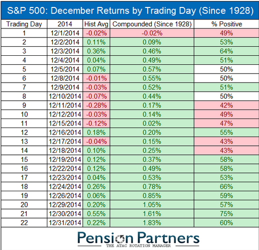 December_equity_returns