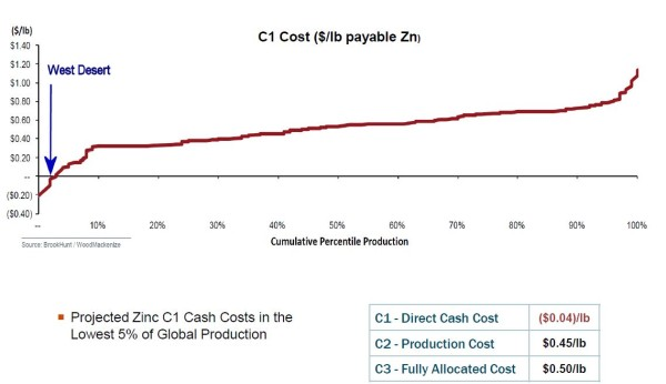 Operating costs at West Desert are expected to be in the lowest quartile (Source: InZinc Mining)