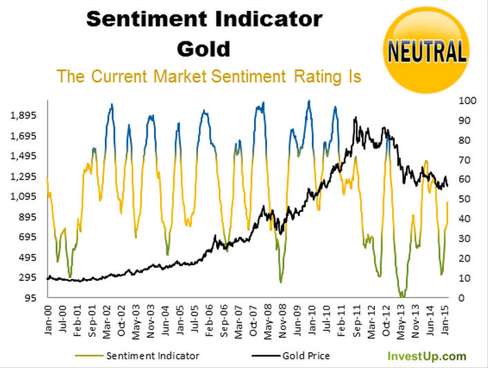 Gold_Sentiment