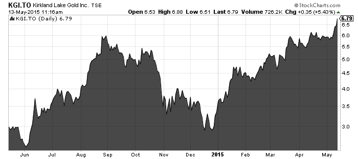 Kirkland Lake Gold 1 year chart