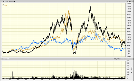 (Share prices Teck [black], Rio Tinto [brown] and Newmont [blue], 2000 to June 2015)