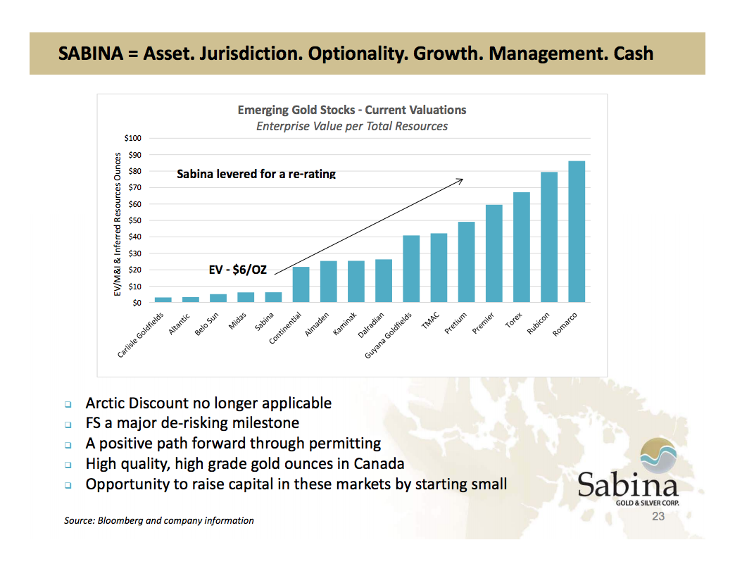 Source: September 2015 Sabina presentation (link)