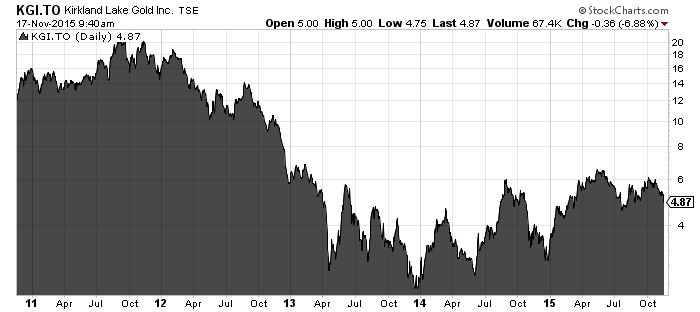 Kirkland Lake Gold 5 year chart