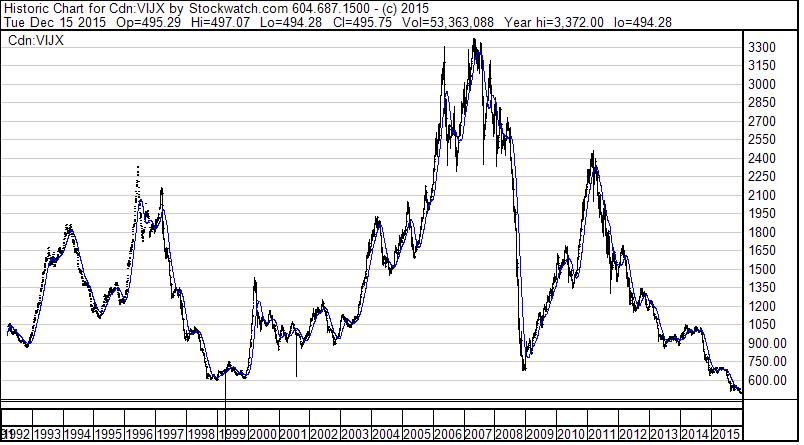 24-year Stockwatch chart of the TSX Venture index.