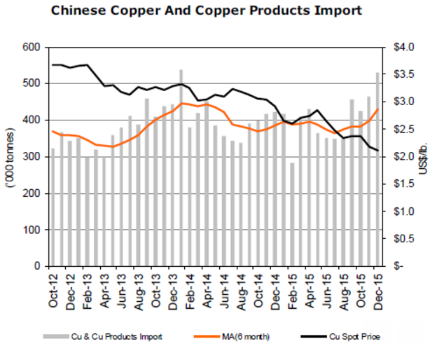 Chinese_Copper_Imports