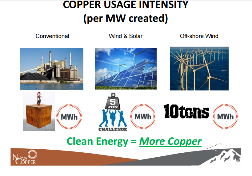 Copper_Usage